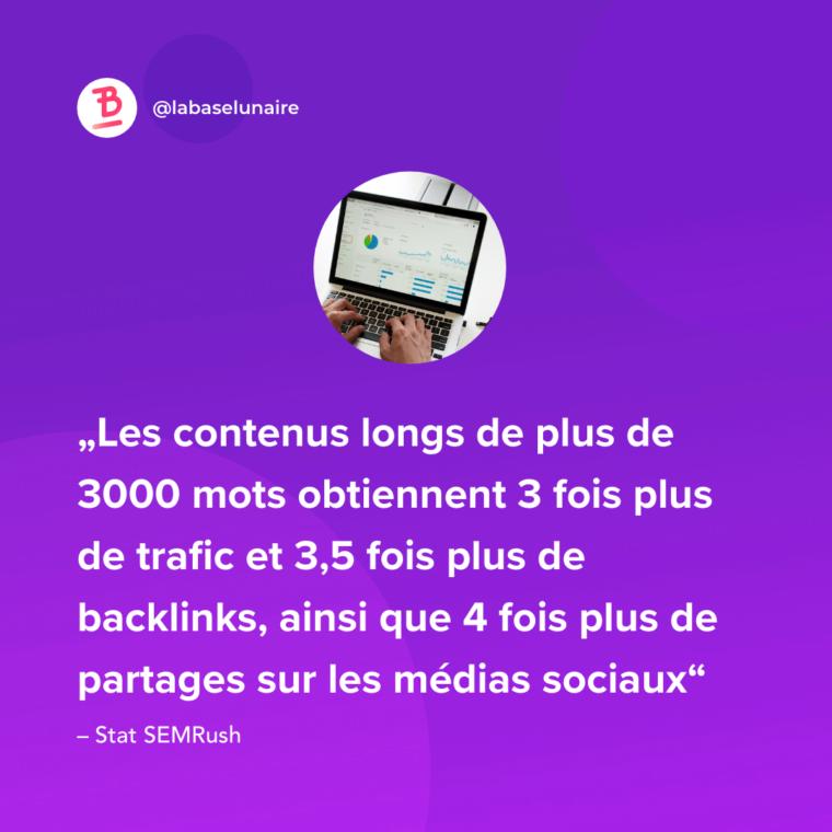 Les contenus longs de plus de 3000 mots obtiennent 3 fois plus de trafic et 3,5 fois plus de backlinks, ainsi que 4 fois plus de partages sur les médias sociaux