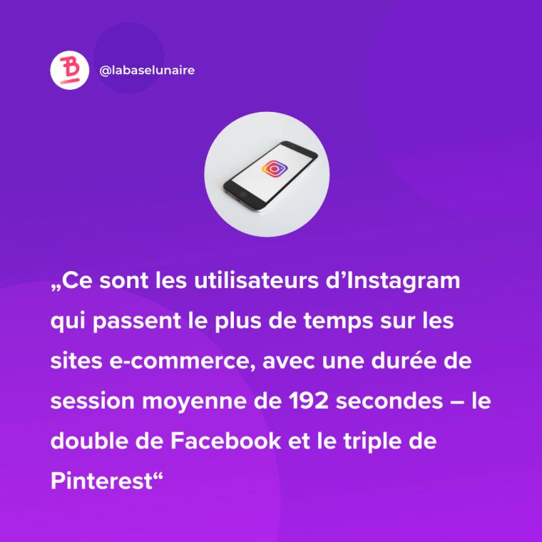 Ce sont les utilisateurs d'Instagram qui passent le plus de temps sur les sites e-commerce, avec une durée de session moyenne de 192 secondes – le double de Facebook et le triple de Pinterest