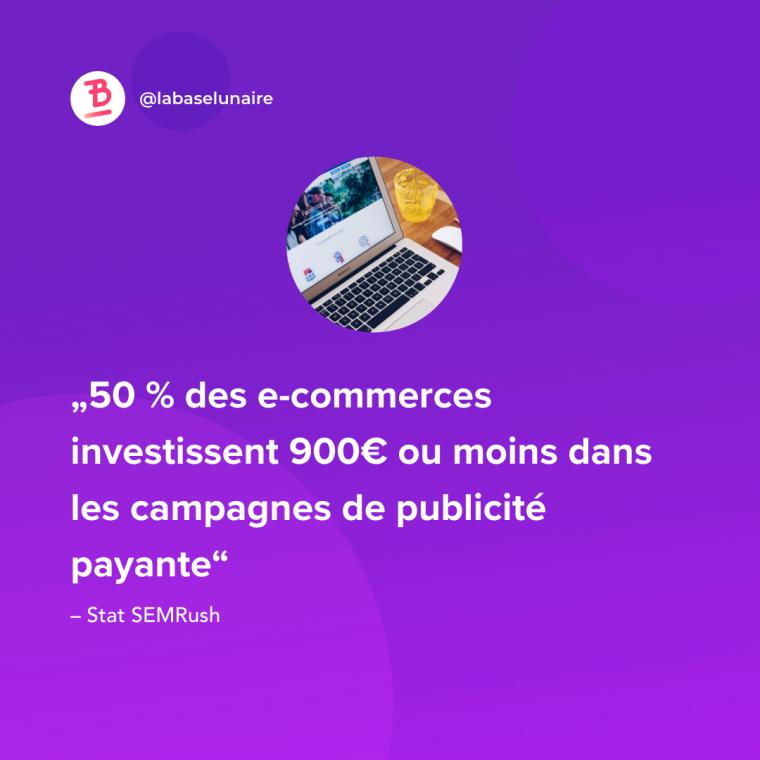 50 % des e-commerces investissent 900€ ou moins dans les campagnes de publicité payante