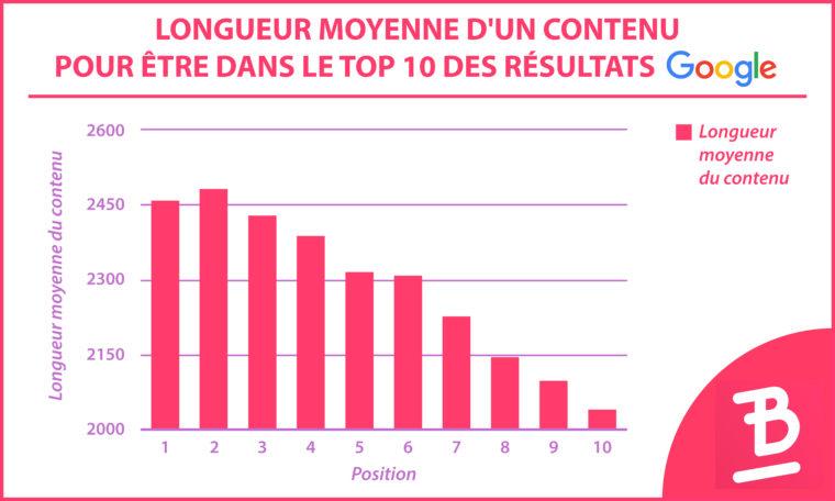 Infographie montrant la longueur moyenne d'un contenu pour être dans le top 10 des résultats Google