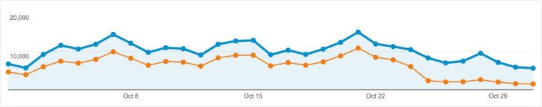 Capture d'écran du graphique de Google Analytics