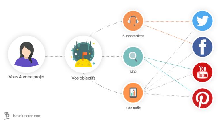 Schéma simple qui relie des réseaux sociaux à des objectifs