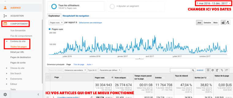 Statistiques Google Analytics d'un site de divertissement
