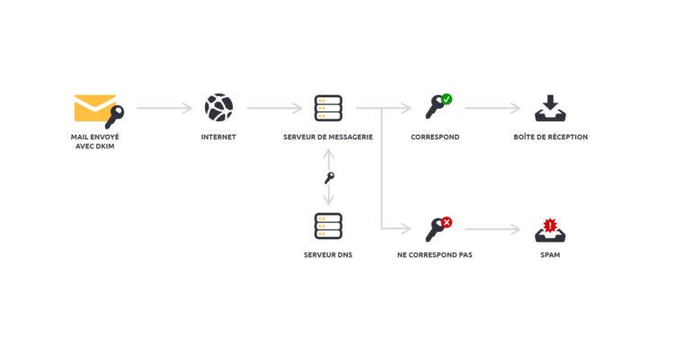 Comment fonctionne le protocole DKIM