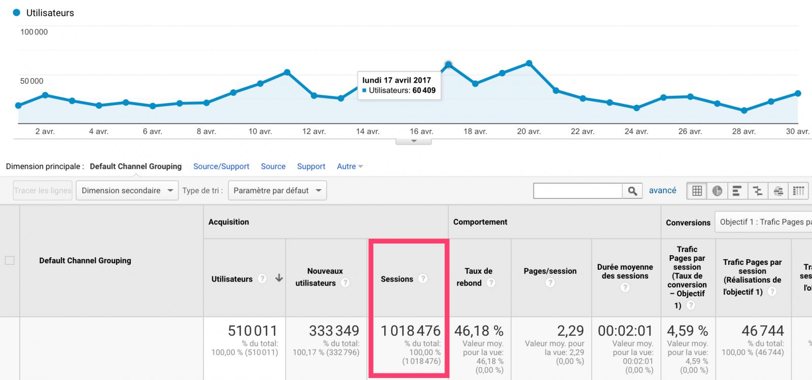 Analytics d'un site avec plus de 1 000 000 de sessions mensuelles