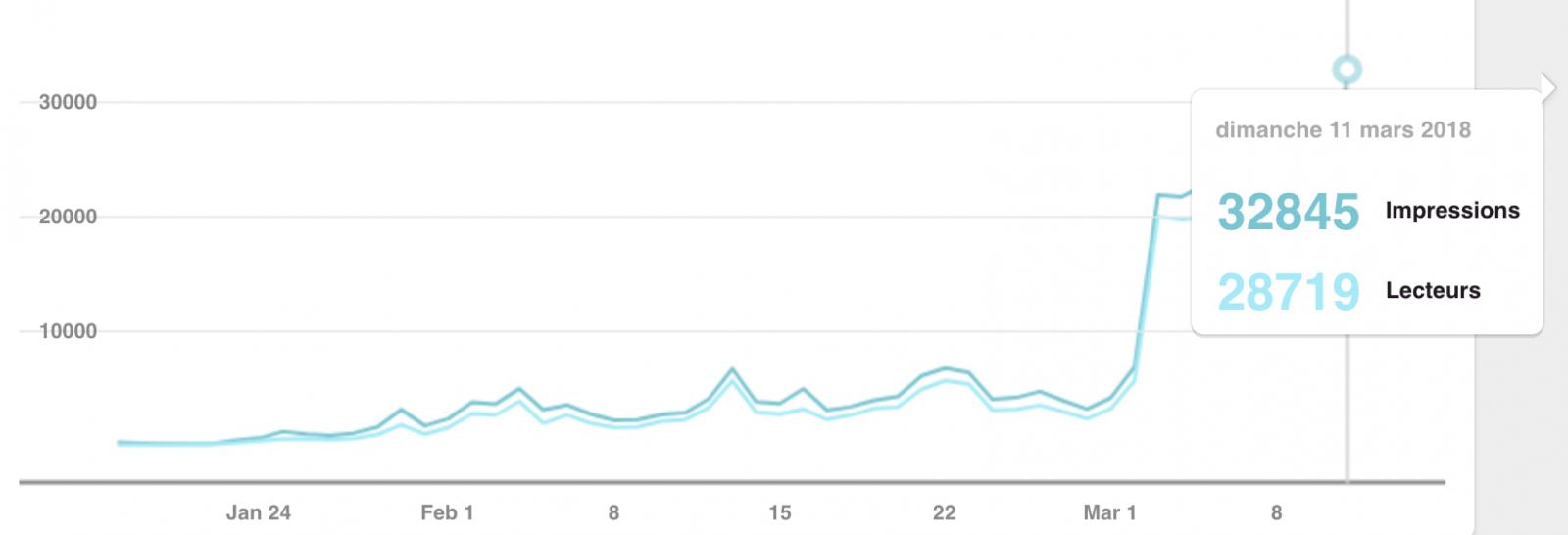 Graphique de la croissance des épingles Pinterest de la Base Lunaire