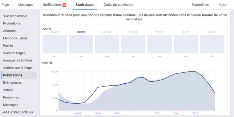 Screenshot d'une page Facebook Analytics où l'on voit les heures où se connectent les abonnés