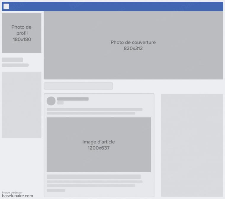 Schéma très simplifié d'une page Facebook présentant les différentes tailles d'images