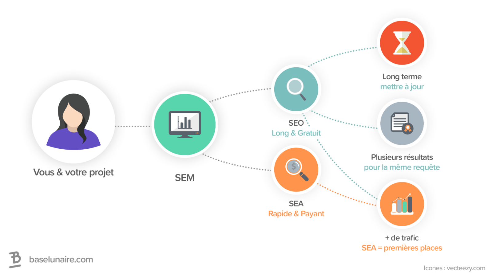 Infographie sur la SEM qui regroupe la SEA et la SEO